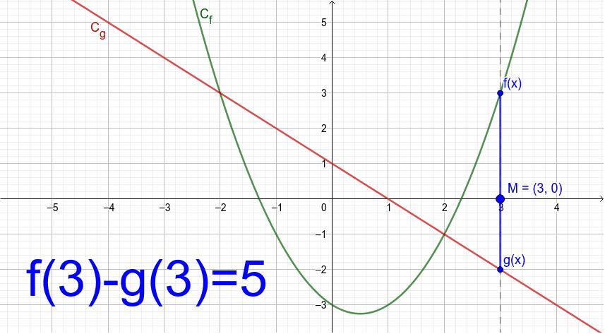 Bouger le point M le long de l'axe des abscisses et observer l'évolution de la quantité f(x)-g(x). Le signe de cette quantité indique la position de Cf par rapport à Cg.