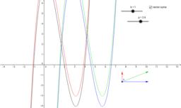 Variación de la funciones polinómicas