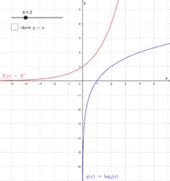Graf Hubungan  di antara indeks dan  Logarithma