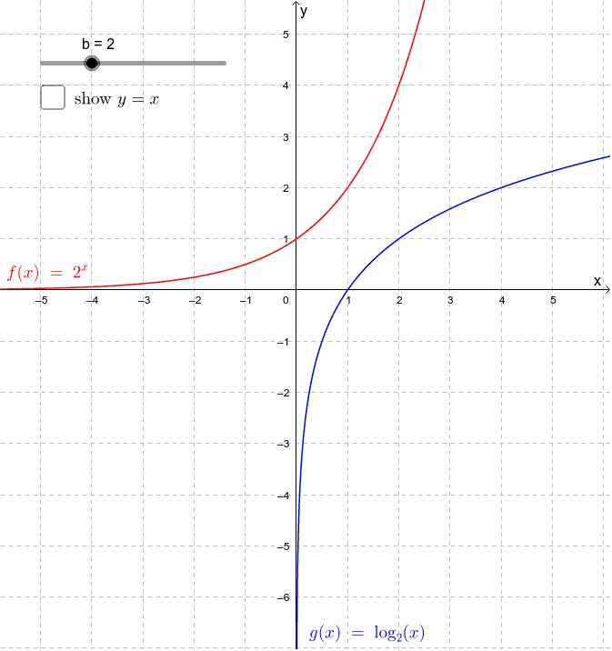 graph of ln - 673×716