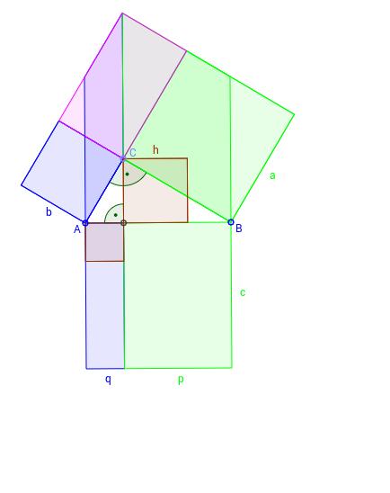 Dokaz Pitagorine teoreme