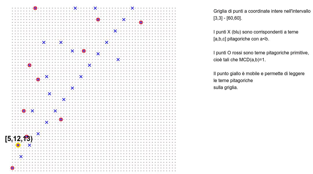 Terne pitagoriche e t.p. primitive Premi Invio per avviare l'attività