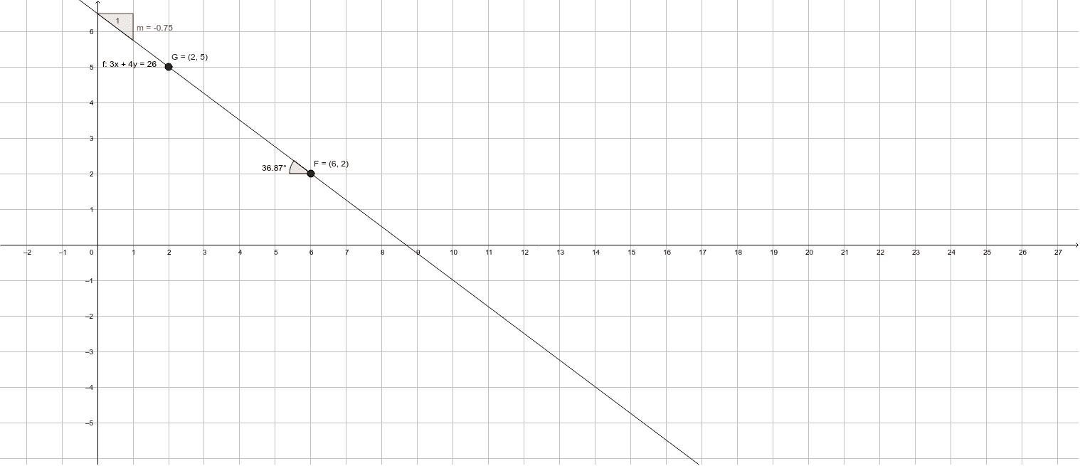Encontrar la ecuación de la recta que pasa por los puntos F (6, 2) G (2, 5)