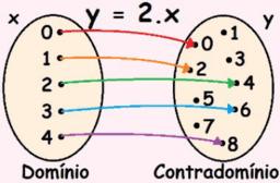 Sistema Cartesiano e Gráficos de Funções - Noções básicas