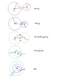 Circunferências em posições relativas