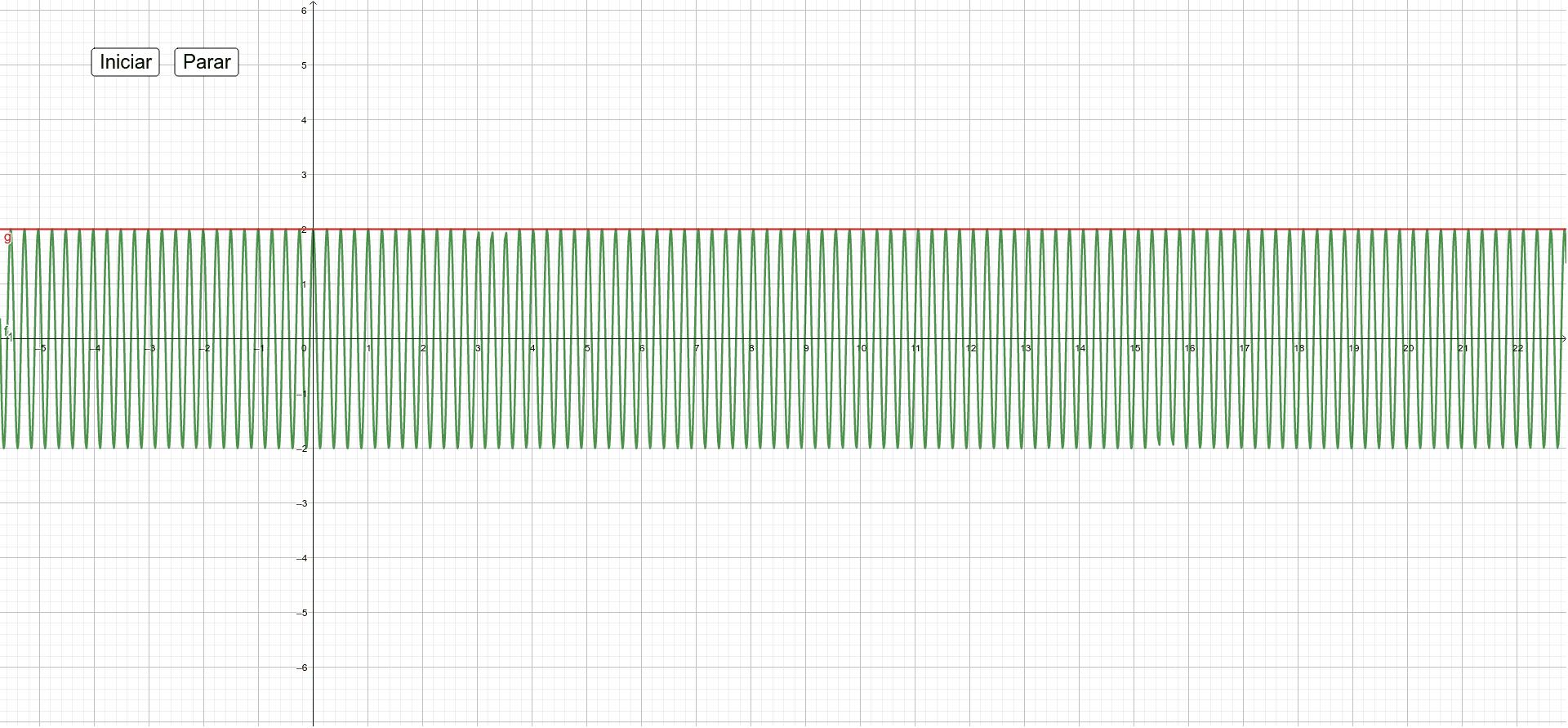 Clique em iniciar e veja o gráfico de uma portadora carregando um sinal por meio da modulação AM. Press Enter to start activity