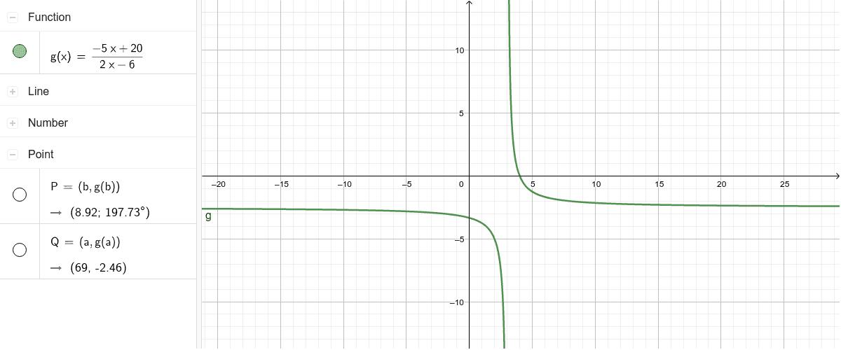 Gráfico de g(x)=(-5x+20)/2x-6 Presiona Intro para comenzar la actividad