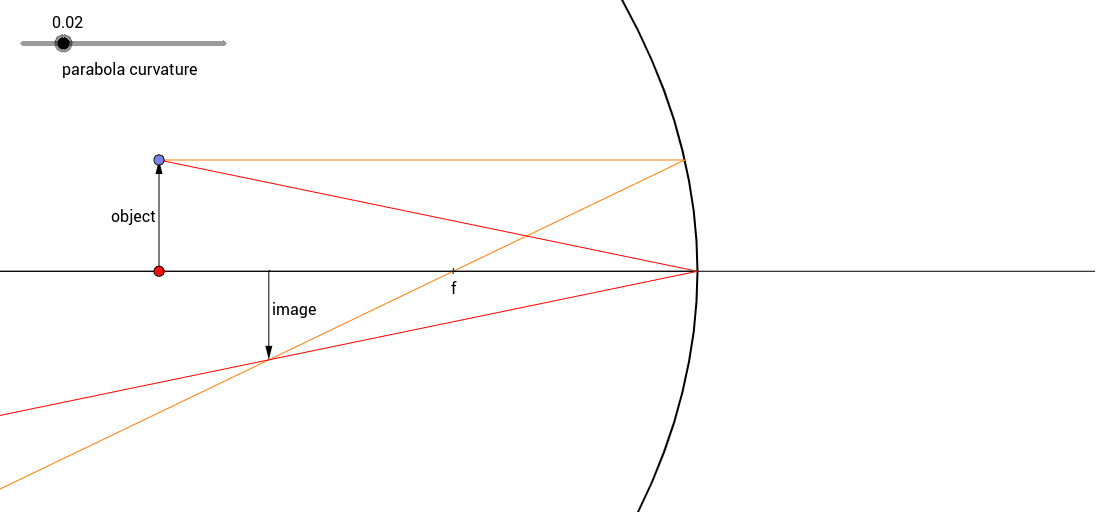 Mirror Ray Diagram