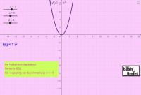 Invloed nagaan van parameters op een tweedegraadsfunctie