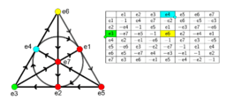Octonion Multiplication Chart and Fano Plane