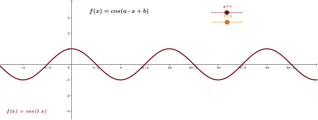 Graf funkcije kosinus - kosinusoida