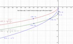 W3 Algebra 2 Aiden's Statement About Transformations