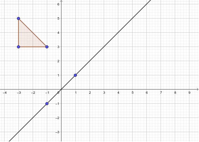 Reflection y= x