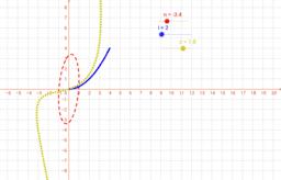 Fun with Parametrics