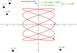 Wykres krzywej Lissajous