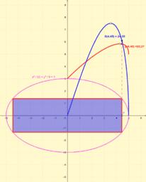 Rectángulos óptimos inscritos en una elipse