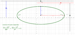 Ellipse (Graph & Equation Anatomy)