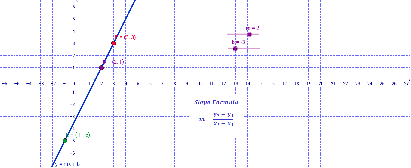 Slope Intercept Form Geogebra
