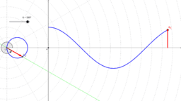 Polar Graph of the Cosine Function
