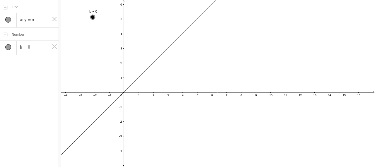 הפרמטר b  בפונקציה הקווית Press Enter to start activity