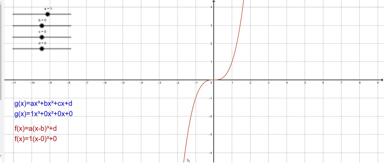 Beobachten Sie die Veränderung der beiden Graphen beim Verändern der Koeffizienten a, b, c und d