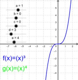 Funktionen höheren Grades- Veränderungen durch Parameter