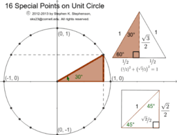 16 Special Points on the Unit Circle