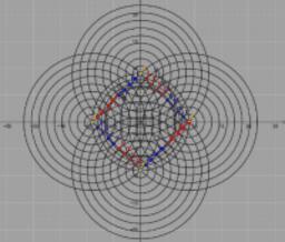 Koordinate števil po parih... krogi