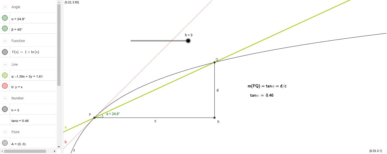 La retta tangente al grafico di una funzione e il rapporto incrementale.