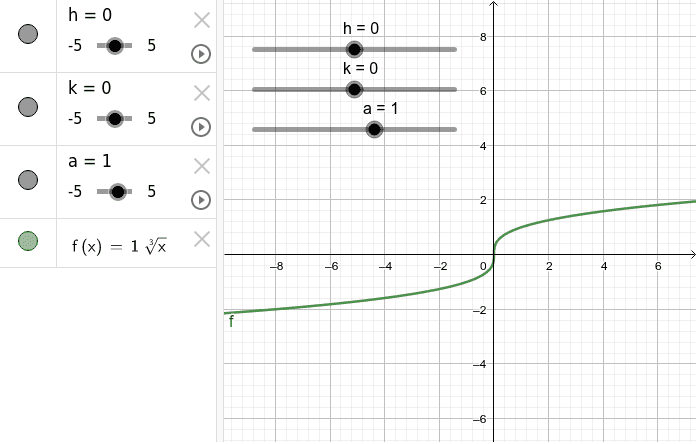 Cube Root transformations