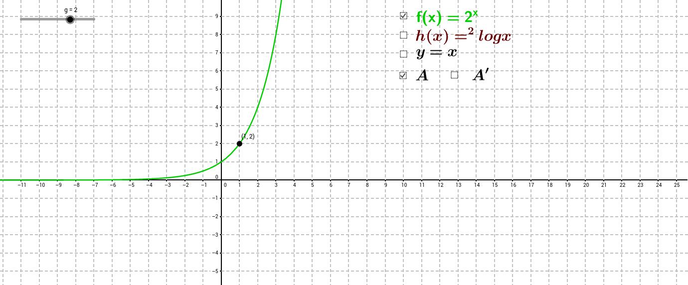 Machtsfuncties en logaritmische functies