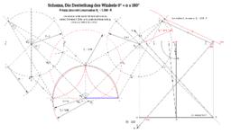 Schema, Die Dreiteilung des Winkels, Prinzip Linse