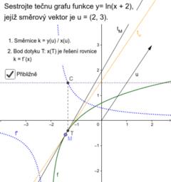 Tečna grafu funkce