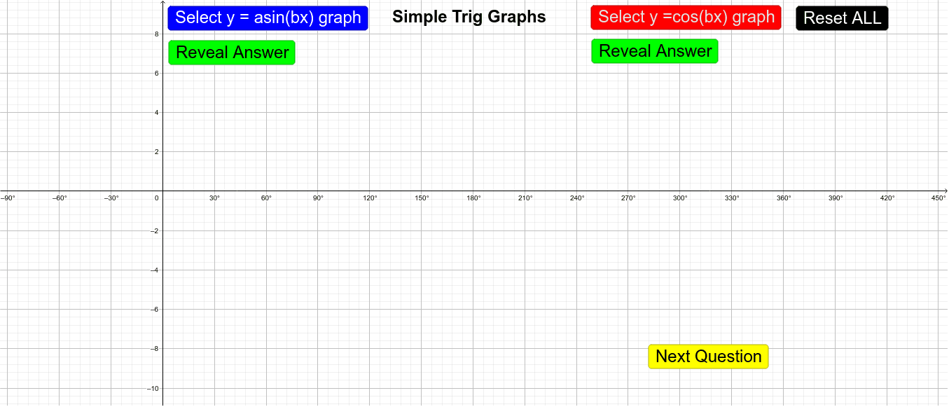 Finding Equation of Simple Trigonometric Graphs Press Enter to start activity