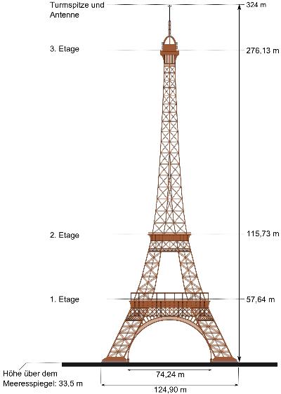 Quadratische Funktionen im Alltag: Wie schnell fällt ein Stein vom Eiffelturm?