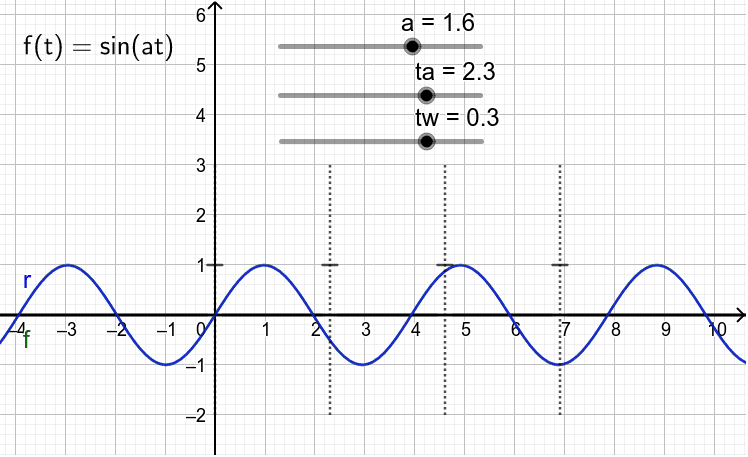 Change parameter tw to see an effect of the sampling values (ta: sampling period; tw: time needed to take a sample) Drücke die Eingabetaste um die Aktivität zu starten