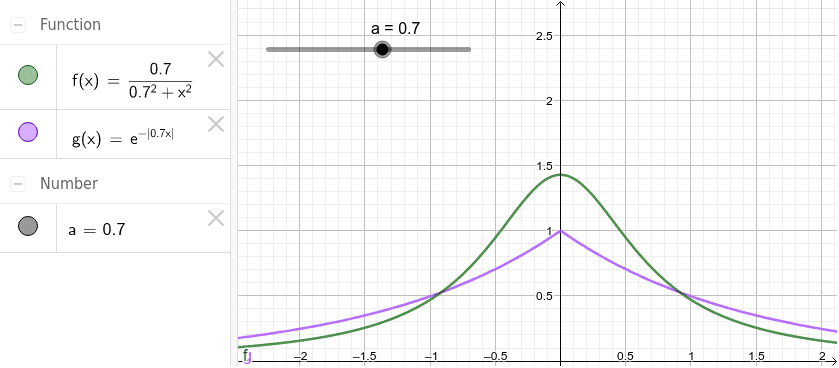 A decreasing exponential with variable decay parameter a and the corresponding Fourier transform (in green)