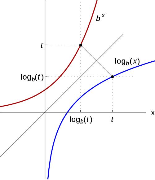 Gráfica de la Función Logaritmo