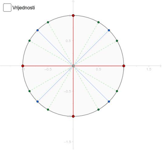 Brojevna kružnica