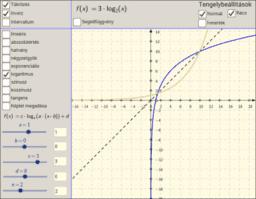 Függvények inverze