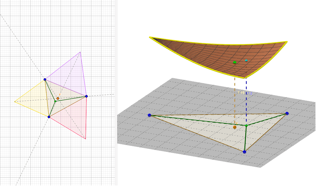 Moveu punts a discreció (excepte el de Fermat!)