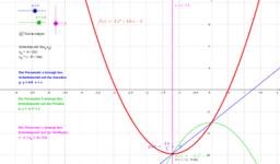 Aussehen einer Parabel abhängig von den Parametern der quadratischen Gleichung