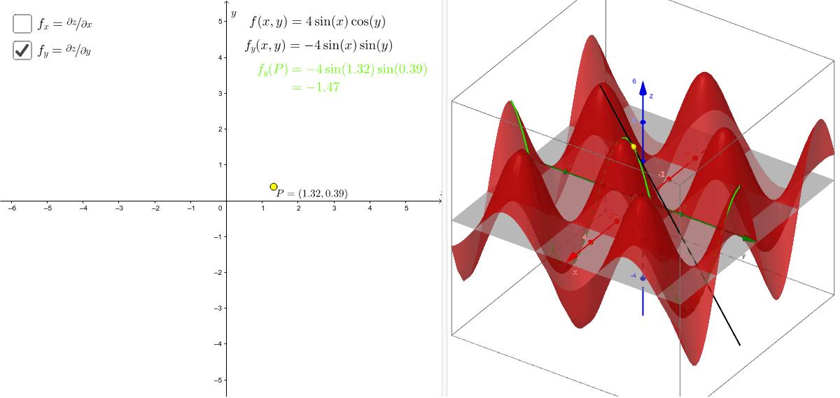 Visualisation des dérivées partielles d'une fonction à valeurs réelles via le graphe de cette fonction