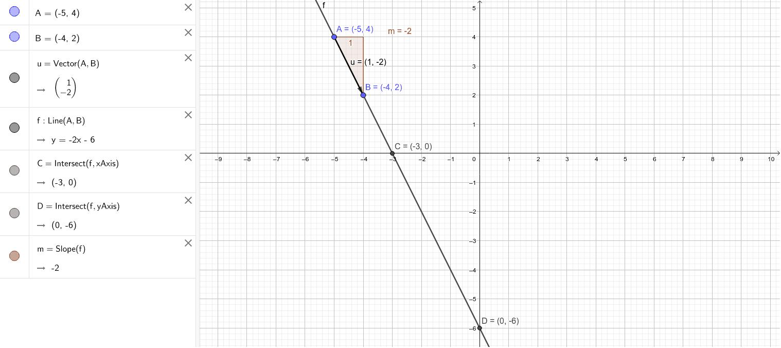 Mueve los puntos A y B para que obtengas la ecuación de la recta que pasa por A y B. Observa su pendiente m y su altura para x = 0 (ordenada en el origen). Presiona Intro para comenzar la actividad