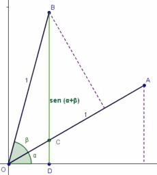 Demostración de la fórmula del seno de la suma
