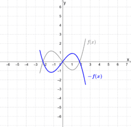 Function Transformation:  Reflect About x-Axis