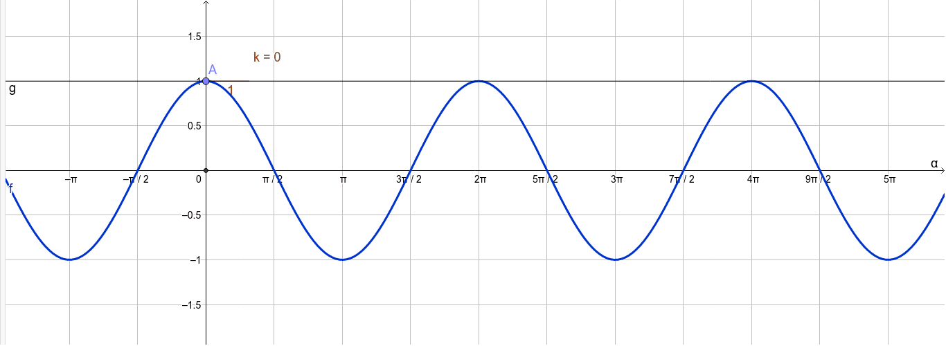 Kosinin derivaatta, tartu pisteeseen A ja liikuta sitä