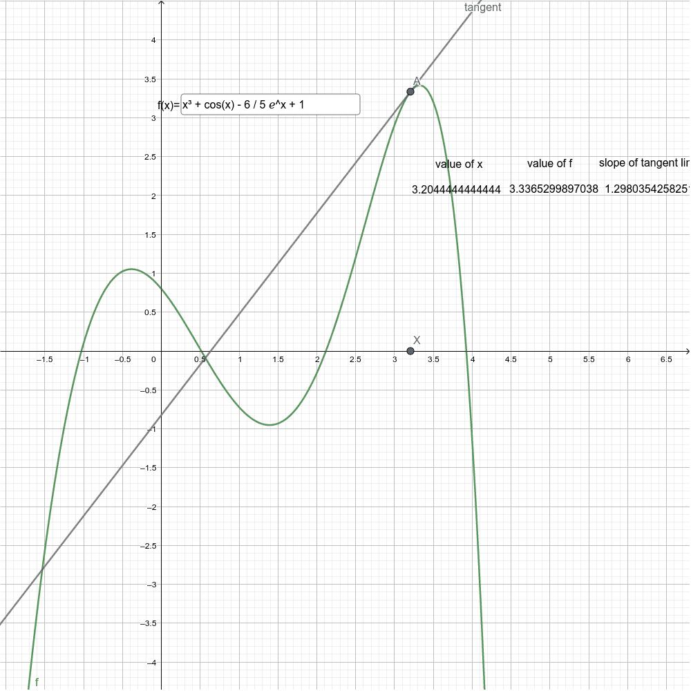 tangent line visualizer Press Enter to start activity