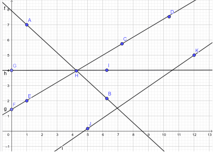 What line doesn't belong on this graph?
