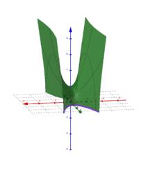 กราฟของสมการพาราโบลา